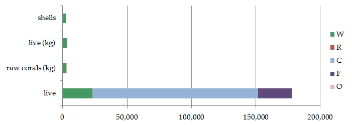 Quantity of invertebrate items in trade, by term and proportion of sources, for those terms traded at volumes >1000 units.
