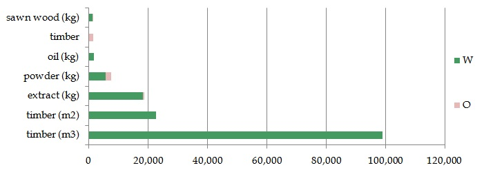 Quantity of timber items in trade, by term and proportion of sources, for those terms traded at volumes >1000 units.